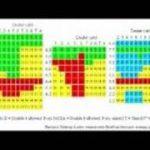 Strategies for Blackjack : Strategy Card Tips in the Game of Blackjack