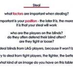 Stealing in Poker – Few Tips on Stealing Blinds