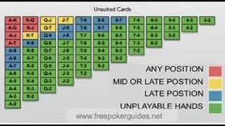 Poker Hands. Learn about Poker hands, Poker starting hands