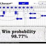 Baccarat ipx2 pattern schematic – betting on a next horizontal or tie banker outcome!
