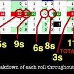 Decoding Craps through Dice Counting