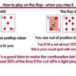 How to play on the Flop? Most common flop scenarios in Poker