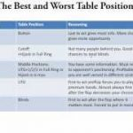Table Positions in Texas Hold'em – Poker Lessons