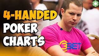 4-Handed Poker Charts and Strategy Adjustments – A Little Coffee with Jonathan Little