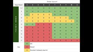 Everything about Blackjack Basic Strategy Chart: 4/6/8 Decks, Dealer Stands on
