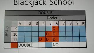 Blackjack school (Part 1) –  If you learn blackjack, you can increase your odds.